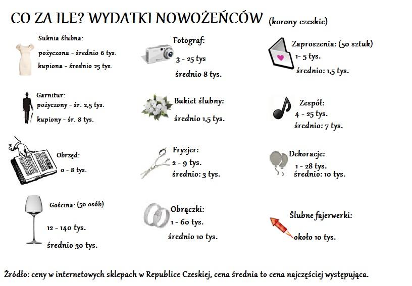 Ile Kosztuje ślub W Czechach Czechofil