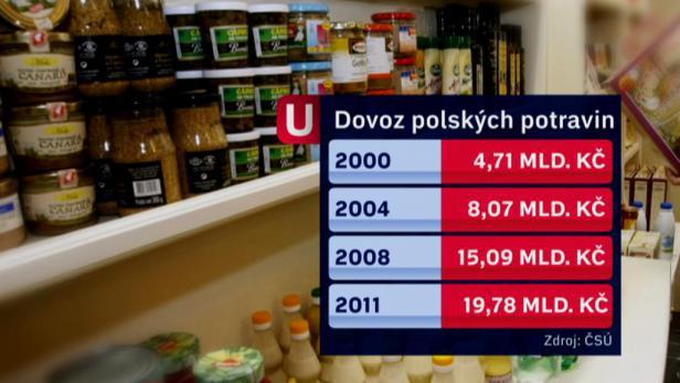 Eksport polskiej żywności do Czech, foto: ct24.cz
