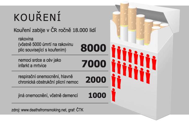 Papierosy zabijają rocznie w Czechach ponad 18 tysięcy ludzi