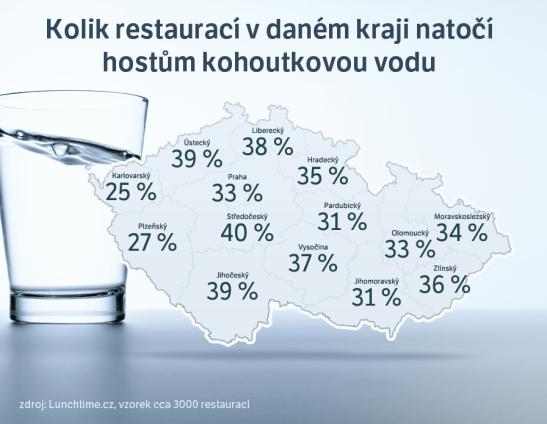 Ilość restauracji w danym kraju, która serwuje klientom wodę z kanu