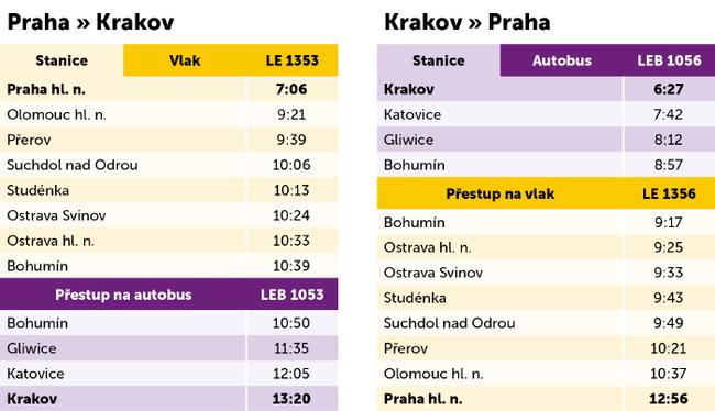 Jízdní-řád-Praha-Krakov