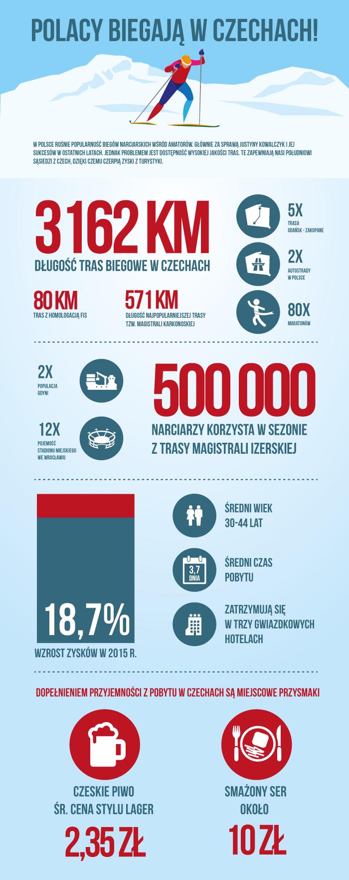 Infografika_Polacy_biegaja_w_Czechach